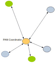 Center coordinator in a 802.15.4 network